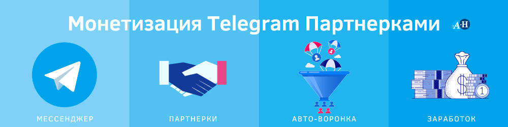 Монетизация Telegram Партнерками.