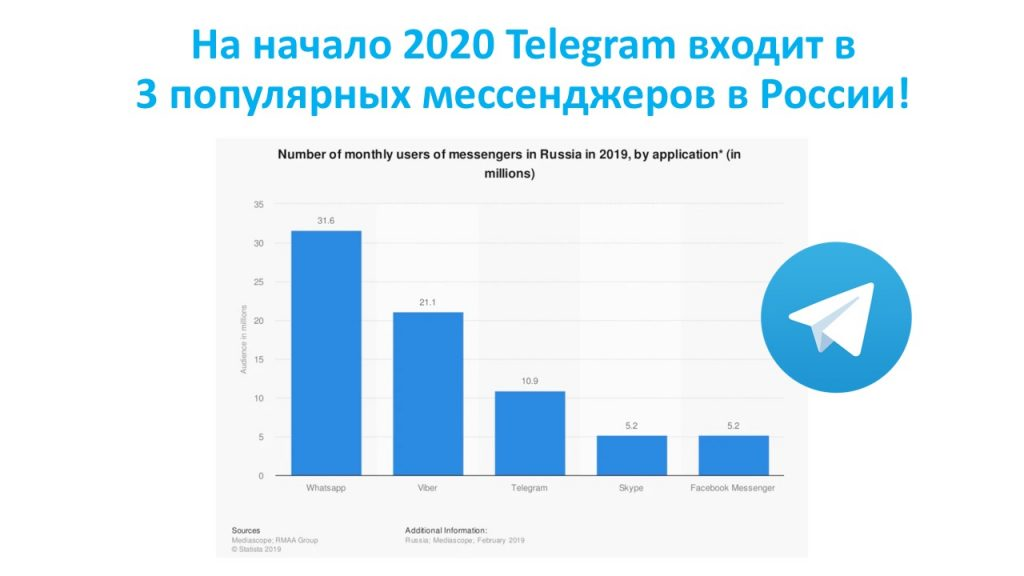 На начало 2020 Telegram входит в 3 популярных мессенджеров в России!