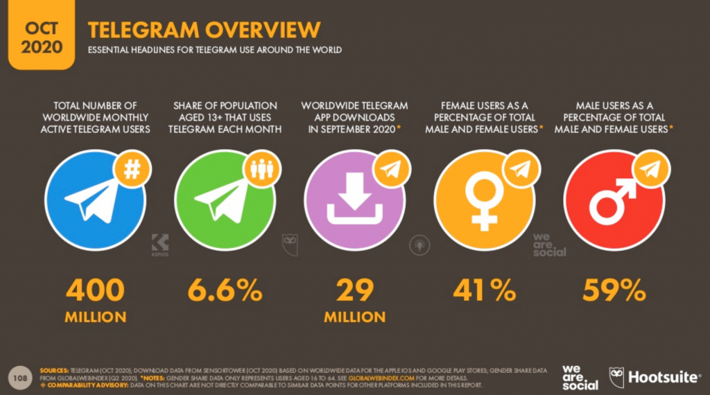 Telegram статистика на 2020 год.