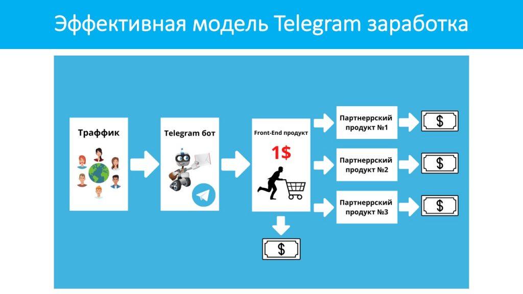 Как работает эффективная модель заработка в Telegram?
