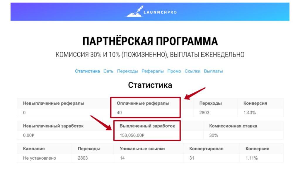 Пример №2 реального кейса заработка с помощью авто-воронки в Telegram боте.