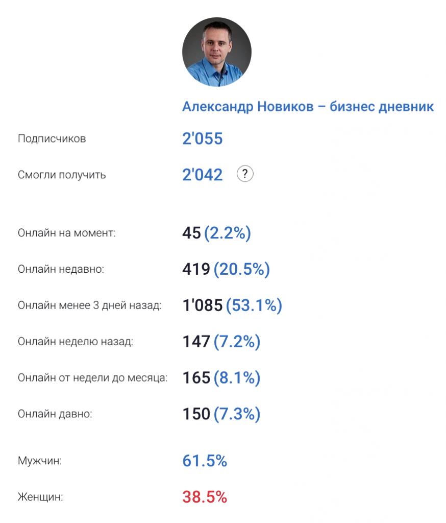 Статистика Telegram канала Бизнес дневник Александра Новикова.